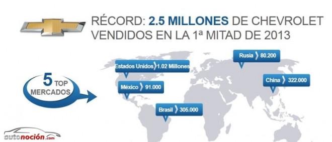 Chevrolet logra su récord de ventas
