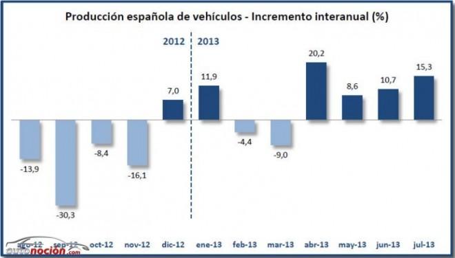 La fabricación de vehículos en España aumentó un 15,3% en julio