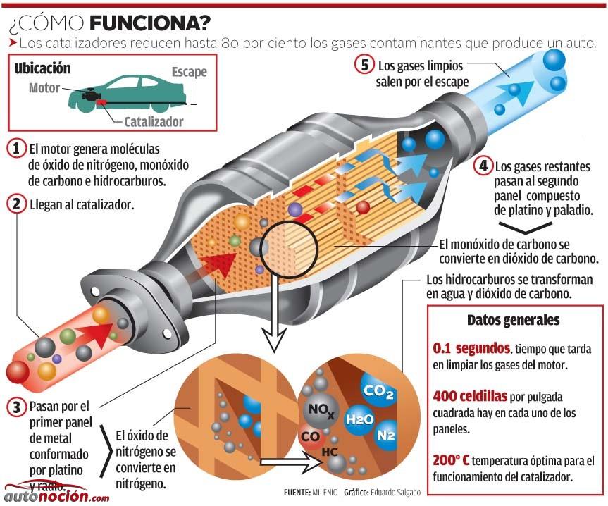 Funcionamiento del filtro de partículas