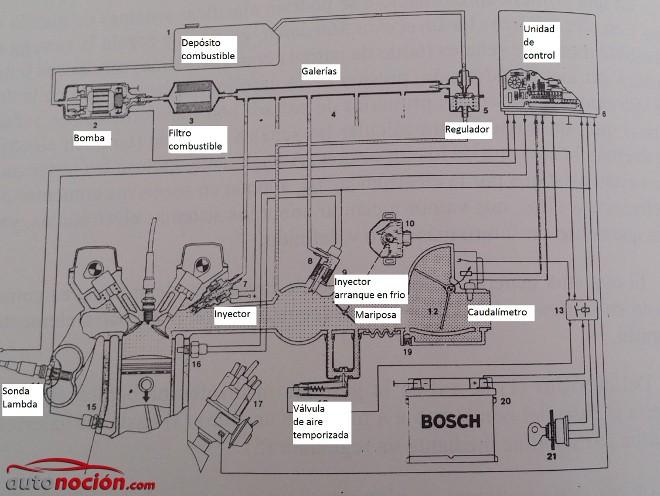 Las propiedades de la densidad de la gasolina