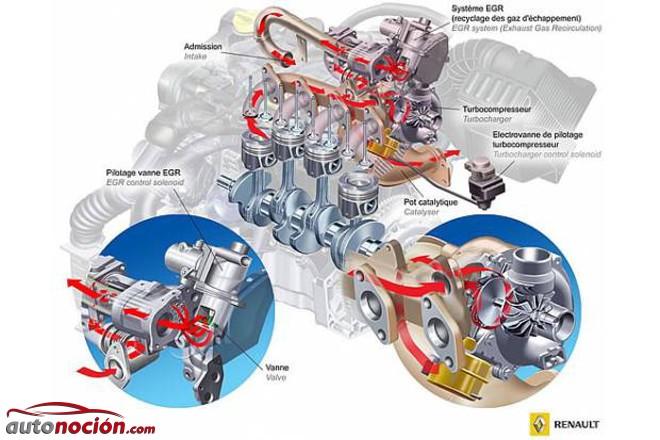 Las revoluciones óptimas para cuidar el turbo de un coche