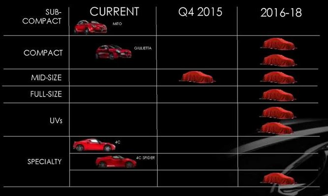 Confirmado: Dos nuevos motores para la expansión de Alfa Romeo, uno de ellos de origen Ferrari