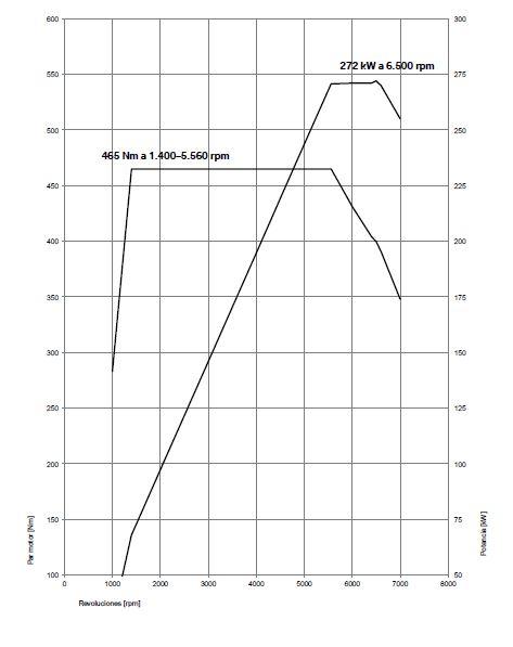 diagrama BMW M2