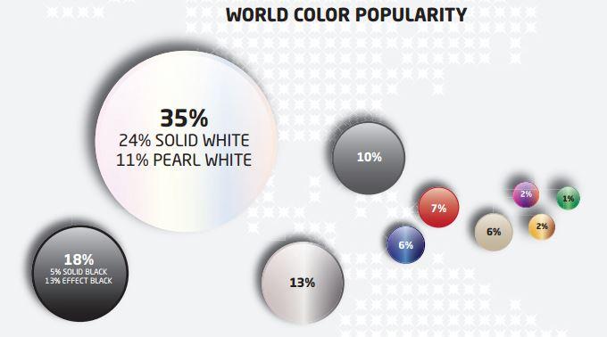 Popularidad de colores