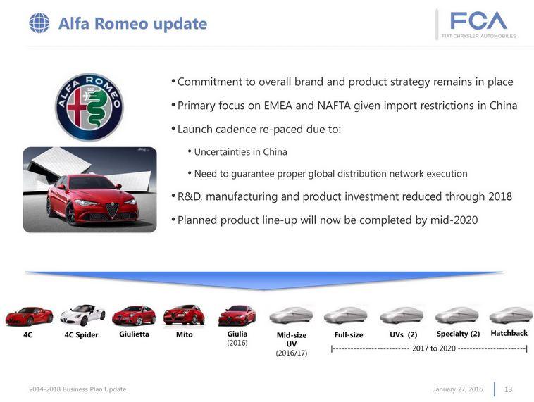 Alfa Romeo nos vuelve a dejar con la miel en los labios: Su «renacer» sufre un nuevo retraso