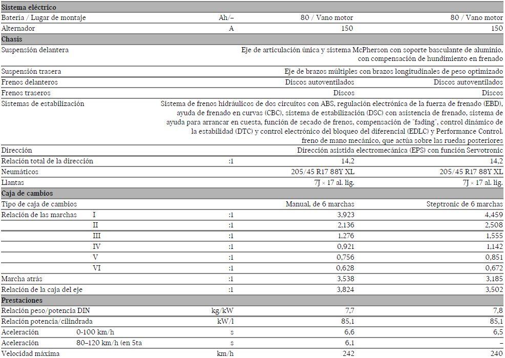 MINI JCW Cabrio especificaciones técnicas (2)