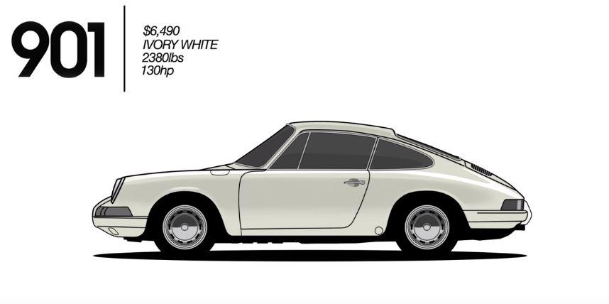 Esto es lo que ha cambiado el Porsche 911 en toda su historia…