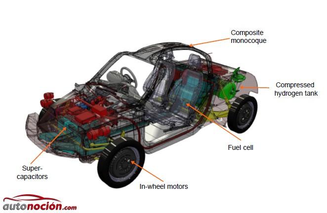 Riversimple coche hidrógeno 2