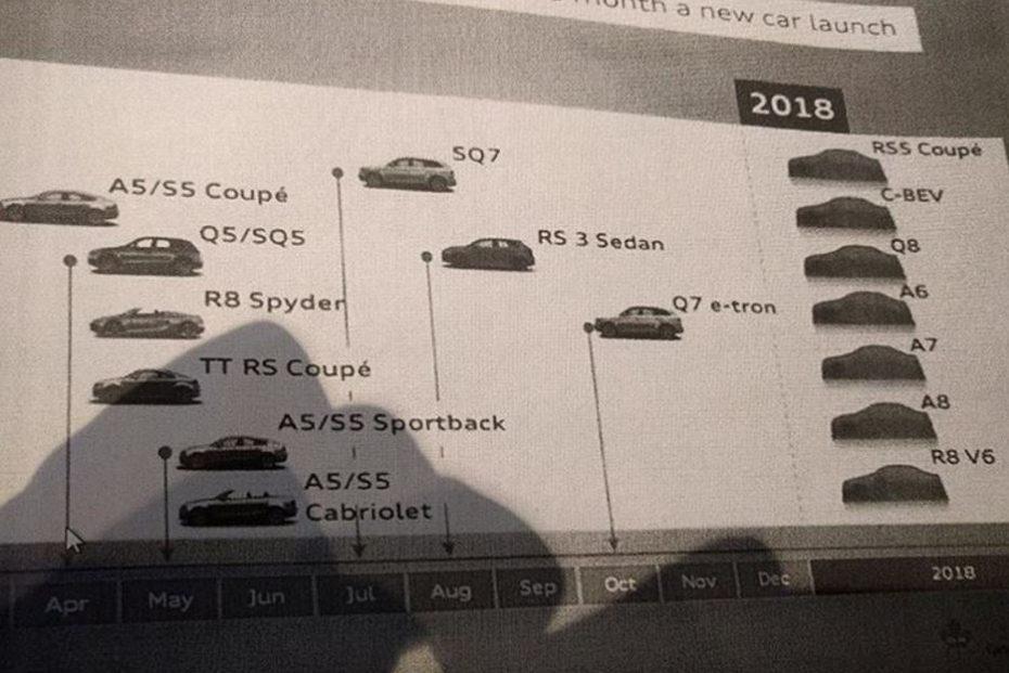 ¡BOMBAZO!: Aquí los modelos que lanzará Audi en 2017 y 2018. Ojo, hay sorpresas…