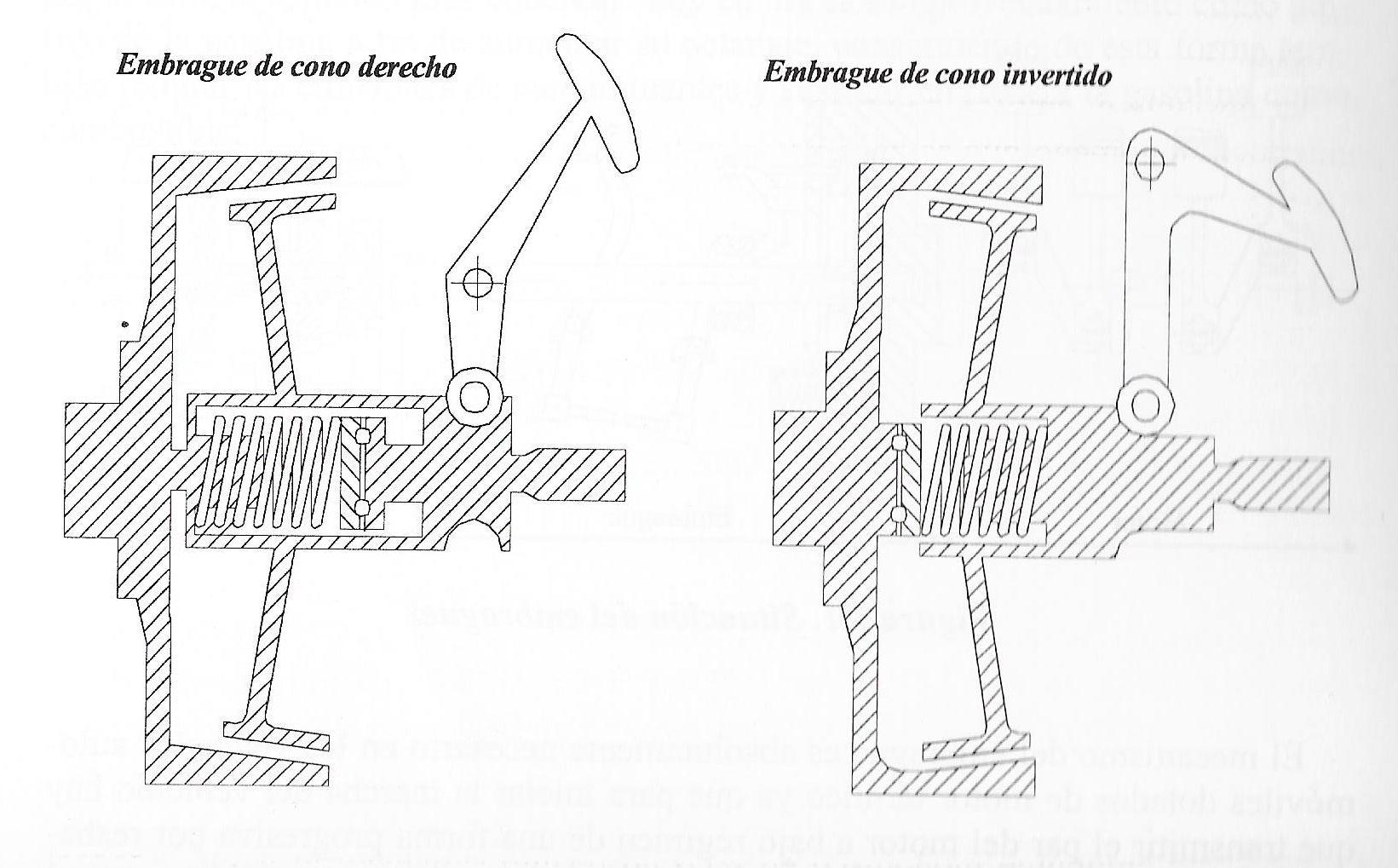 Circuito Hidraulico Mixto : Funcionamiento tipos y averías del embrague: entiende todo para no