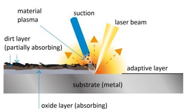 láser para óxido