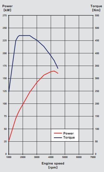 curva potencia y par V60 D5