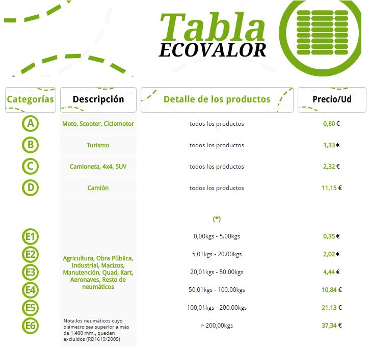 Tabla de Ecovalor