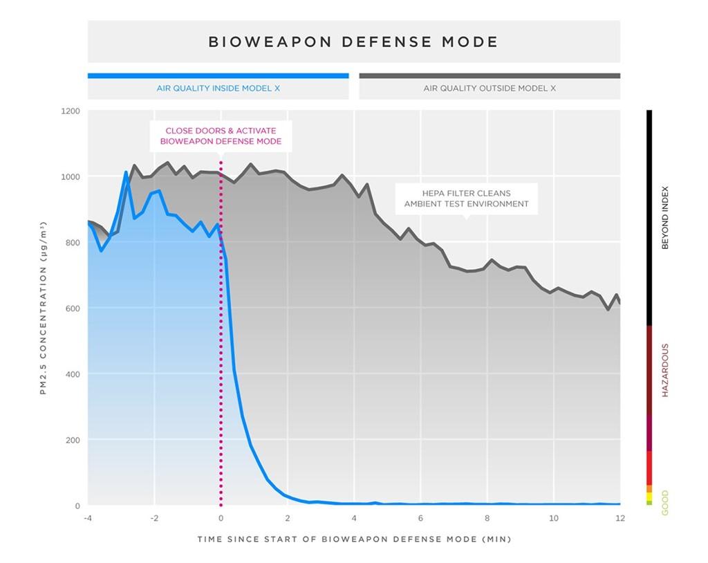 Tesla Bioweapon Defense Mode