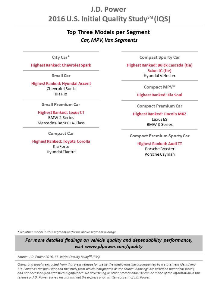 U.S. Initial Quality Study (3)
