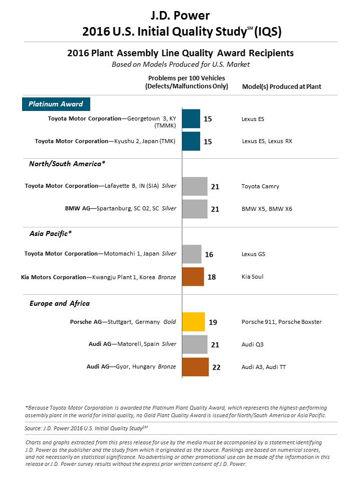 U.S. Initial Quality Study (5)