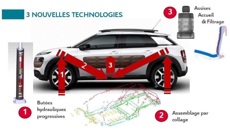 Citroën ya tiene sustituto para la suspensión hidroactiva: ¿Amortiguadores hidráulicos progresivos para la nueva alfombra mágica?