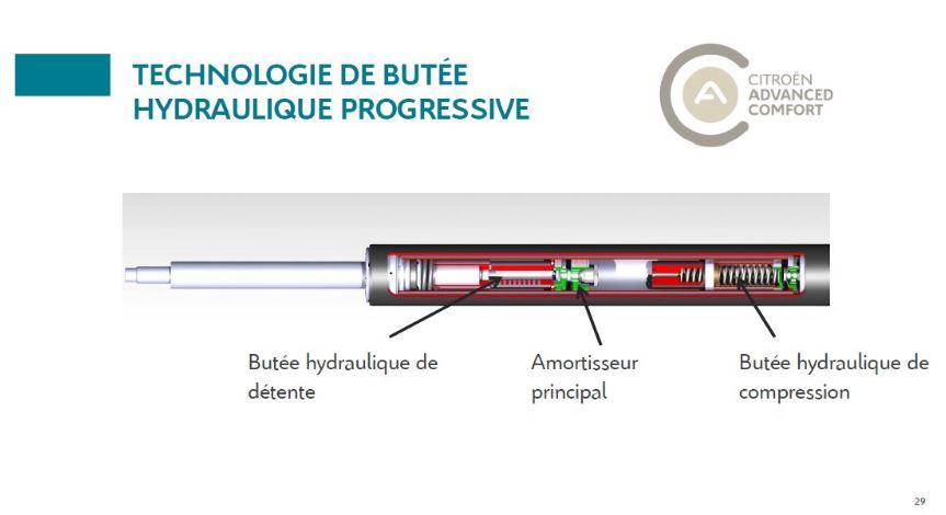 amortiguadores hidráulicos progresivos