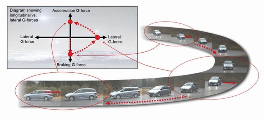 Mazda nos habla del G-Vectoring (GVC): Más tecnología SKYACTIV al servicio de la dinámica