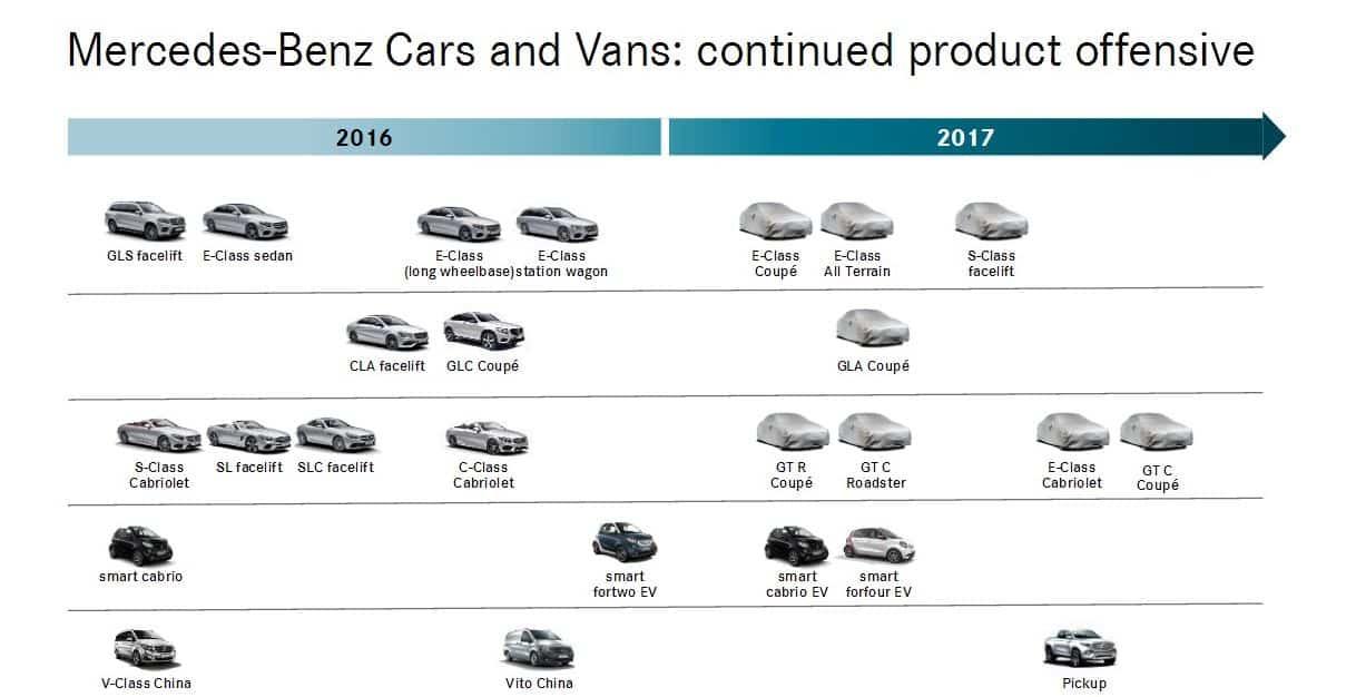 Ofensiva de producto Mercedes-Benz