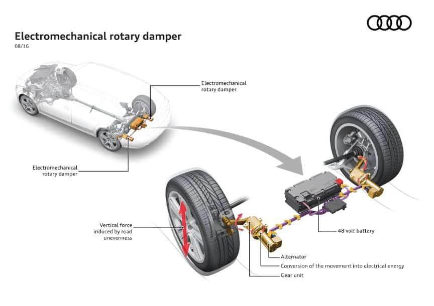 Atento a este sistema de suspensión de Audi porque te ahorrará dinerito…