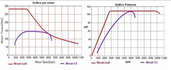 Motor eléctrico vs motor gasolina/diésel