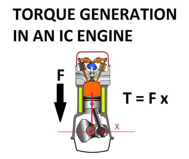 Par motores combustión interna