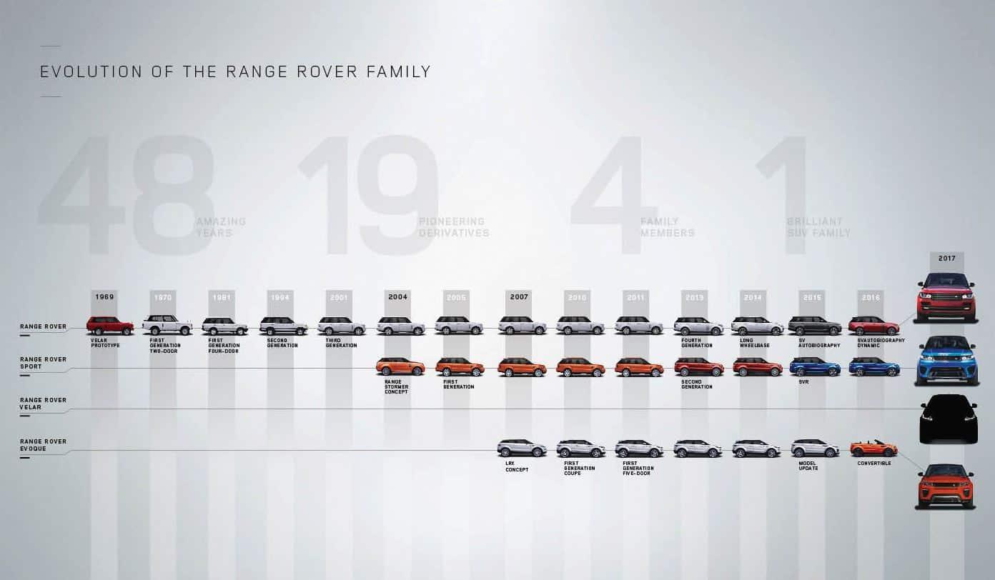 Evolución Familia Range Rover