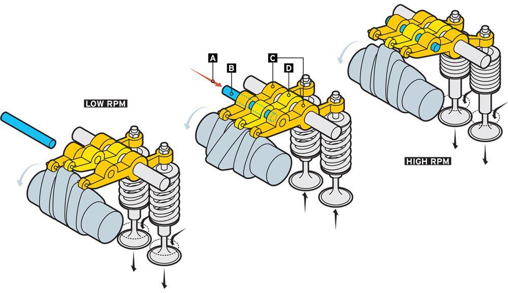 Funcionamiento a altas y a bajas revoluciones del motor VTEC