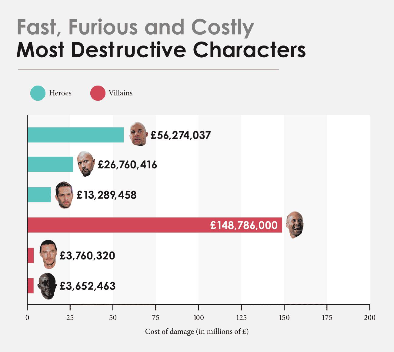 Cifras saga Fast&Furious (6)