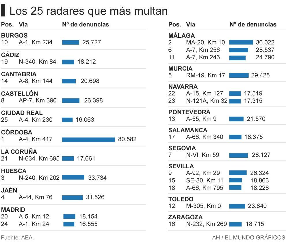Los 25 radares que más multan