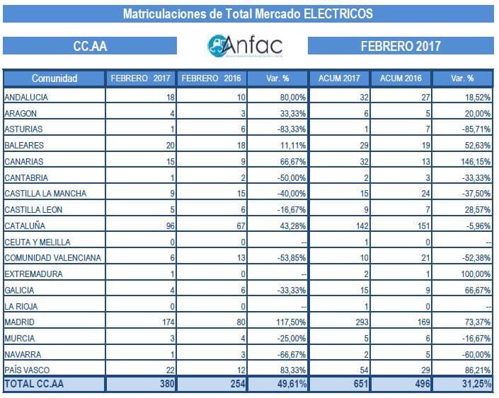 Matriculaciones de eléctricos Anfac febrero 2017