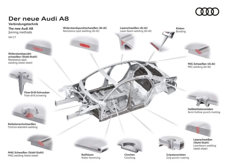 Aluminio, acero, magnesio y CFRP: Parece un complejo vitamínico pero es el nuevo Audi A8…