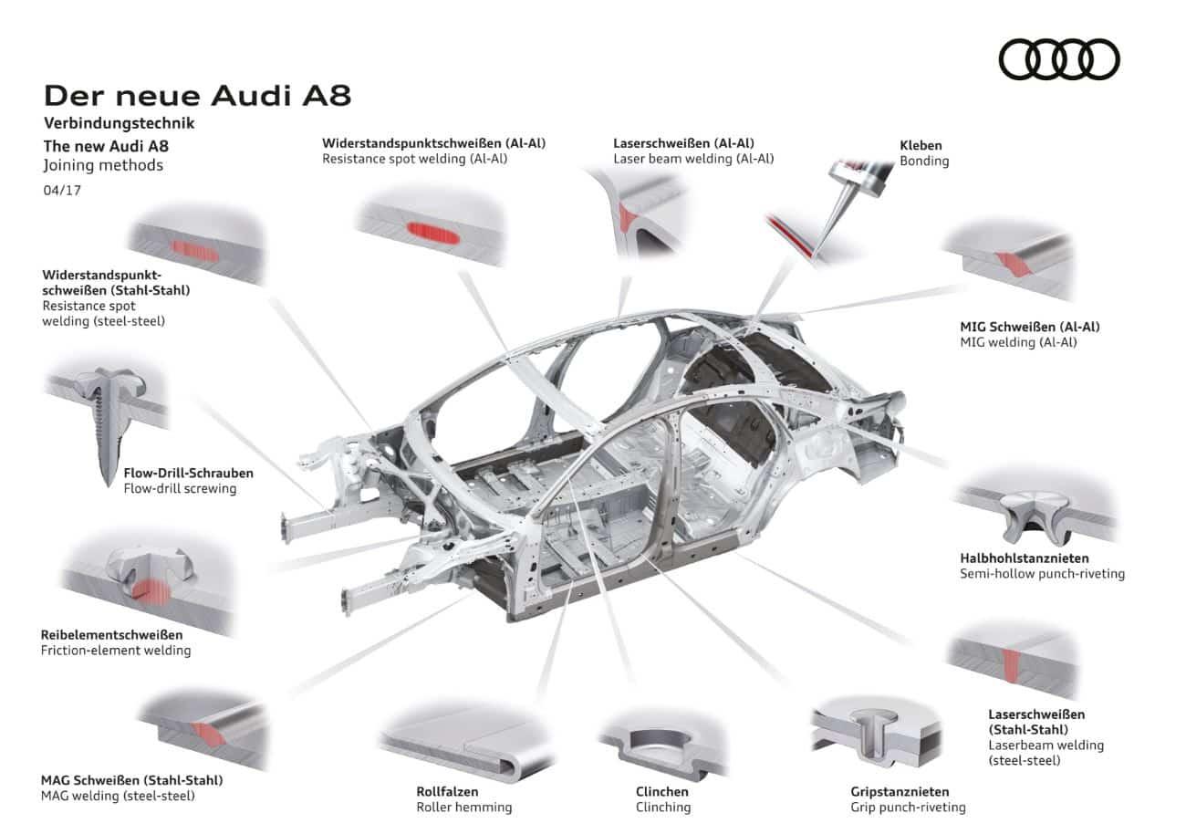 Aluminio Acero Magnesio Y Cfrp Parece Un Complejo