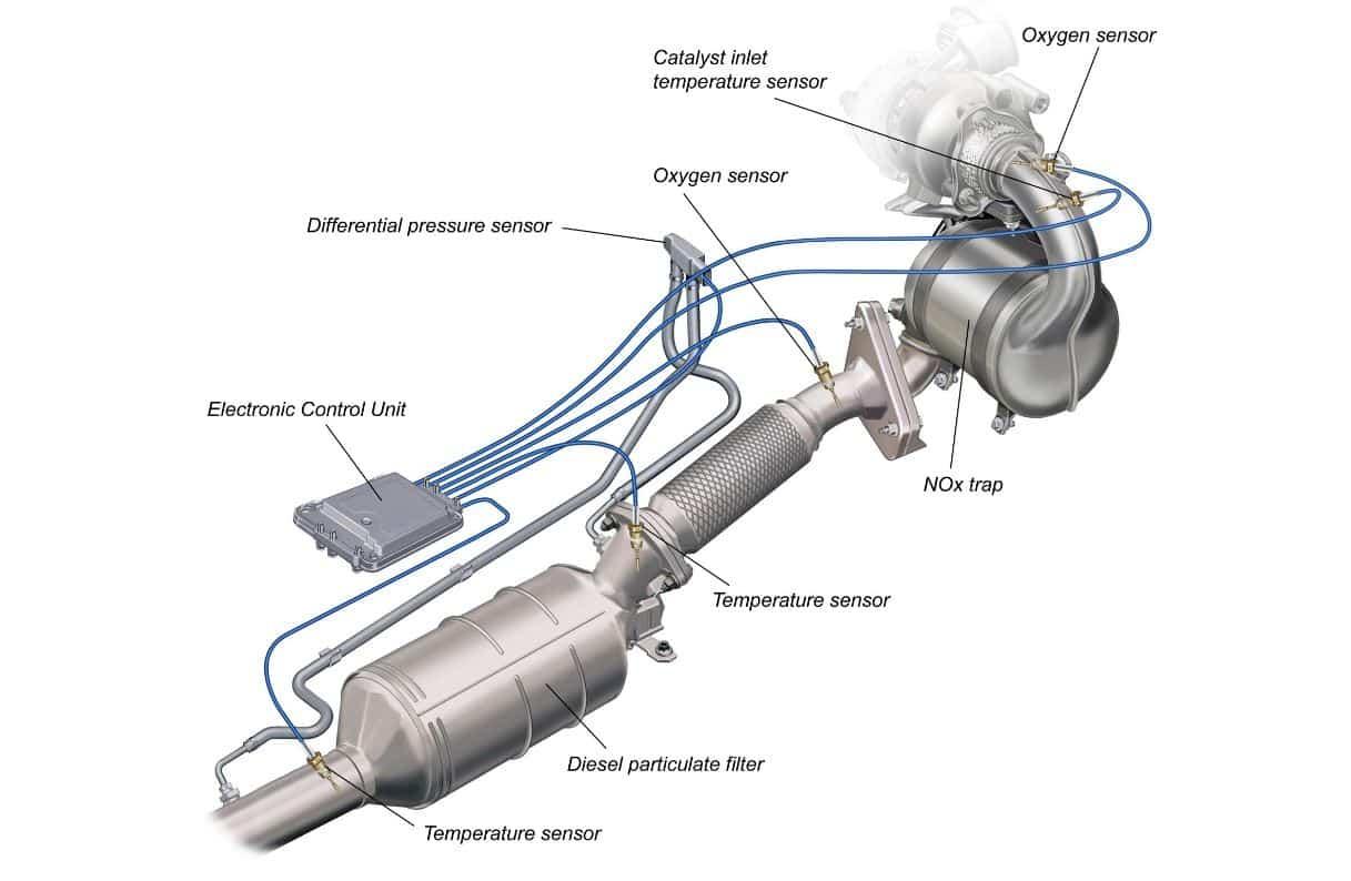Mecánica alrededor de un filtro de partículas diésel (FAP)