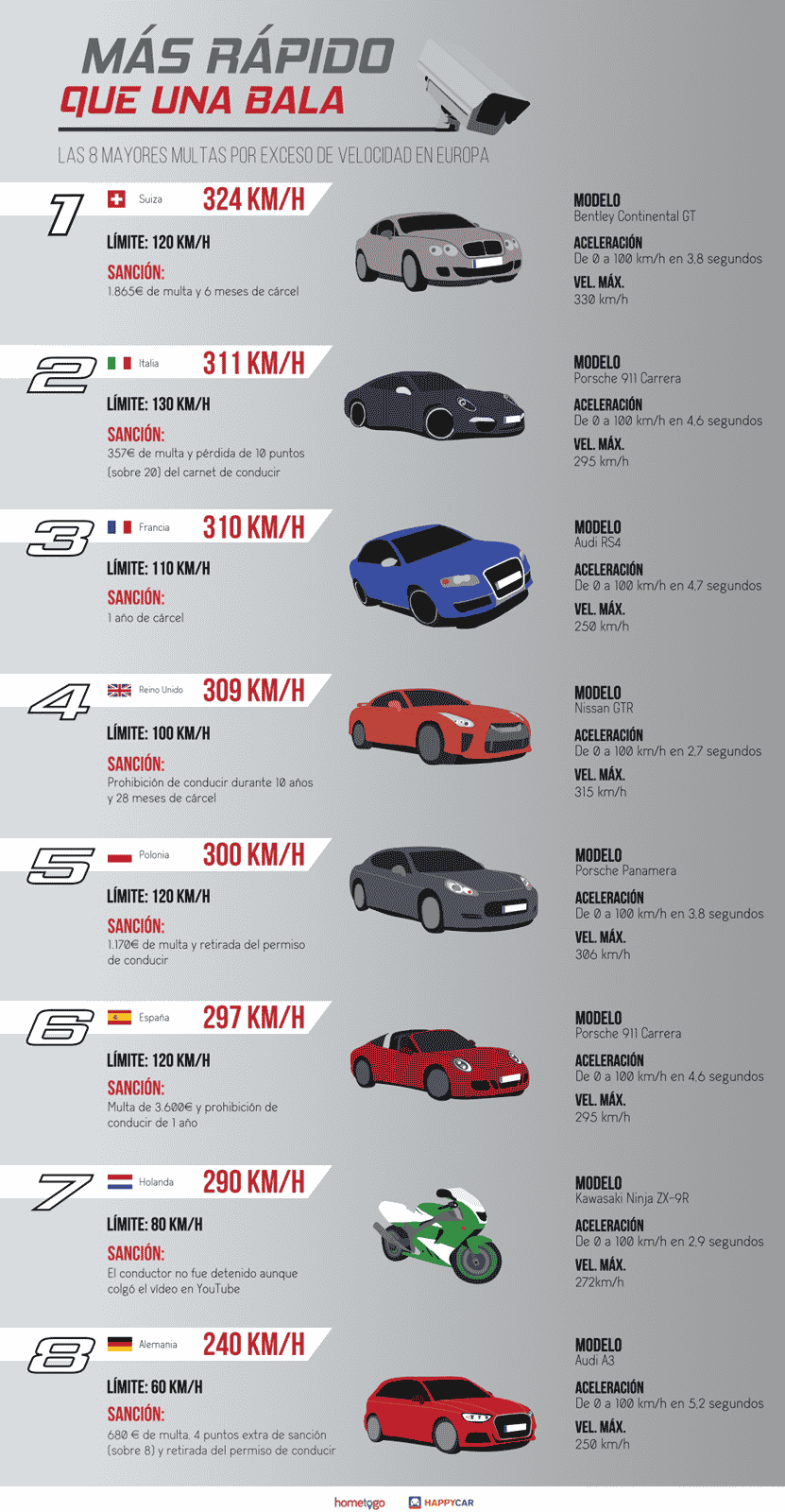 Infografía records de velocidad en Europa