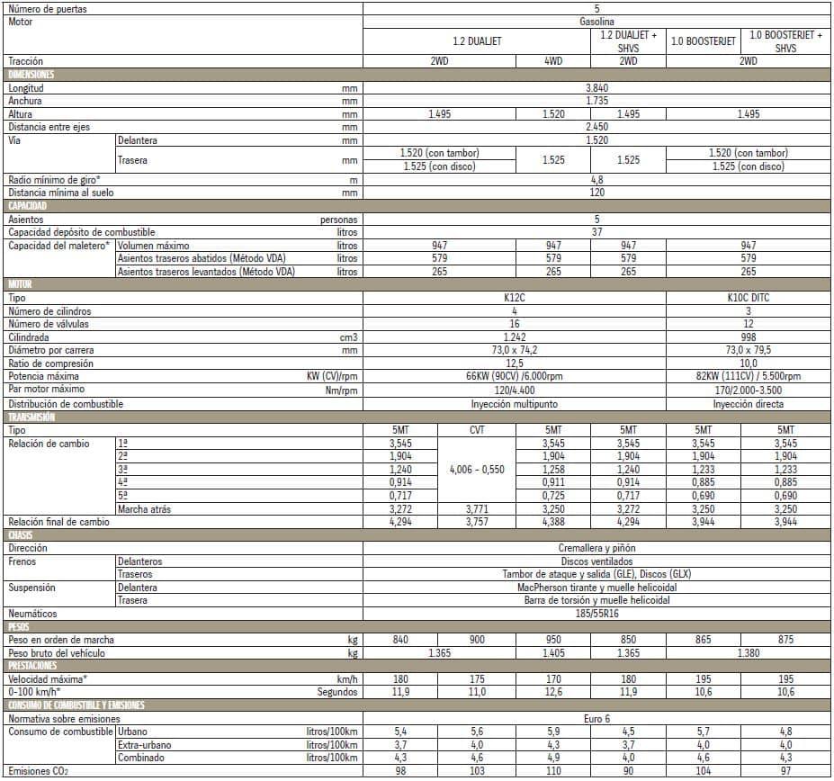 Datos técnicos gama Suzuki Swift