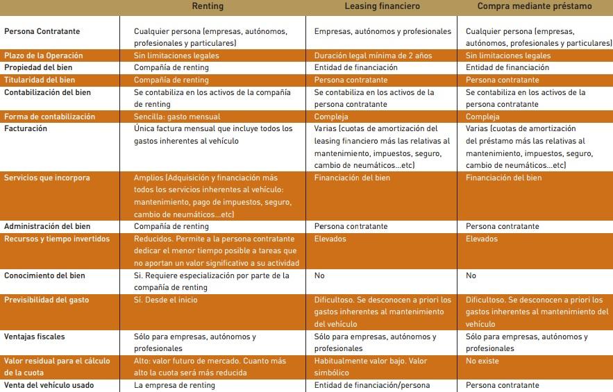 Tabla de tipos de renting, leasing y compra mediante préstamo
