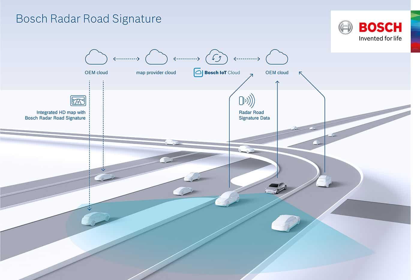 Bosch y TomTom dan un paso más hacia la conducción autónoma: Así es el 'Radar Road Signature'