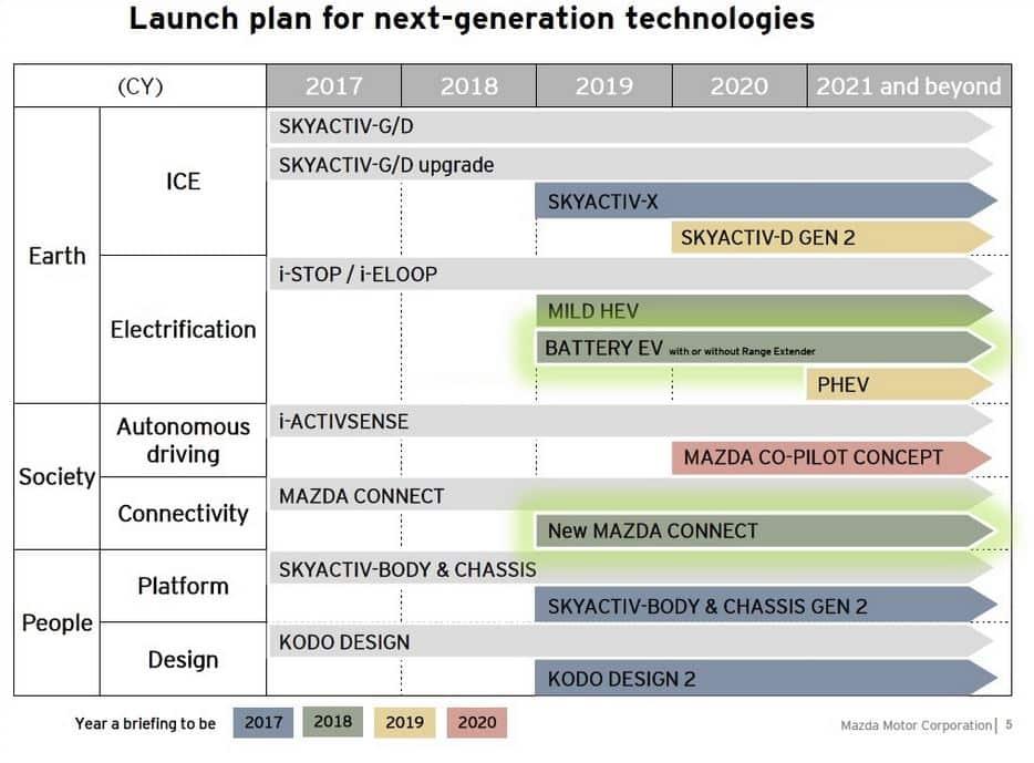 Estos son los planes de Mazda: El diésel no muere, la gasolina se reinventa y mucho más…