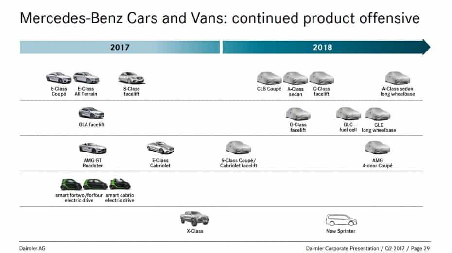 Los planes de Mercedes-Benz para 2018 nos revelan interesantes modelos