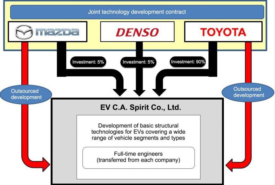 ¡Más planes nipones!: Toyota, Mazda y Denso unen fuerzas ante el coche eléctrico…