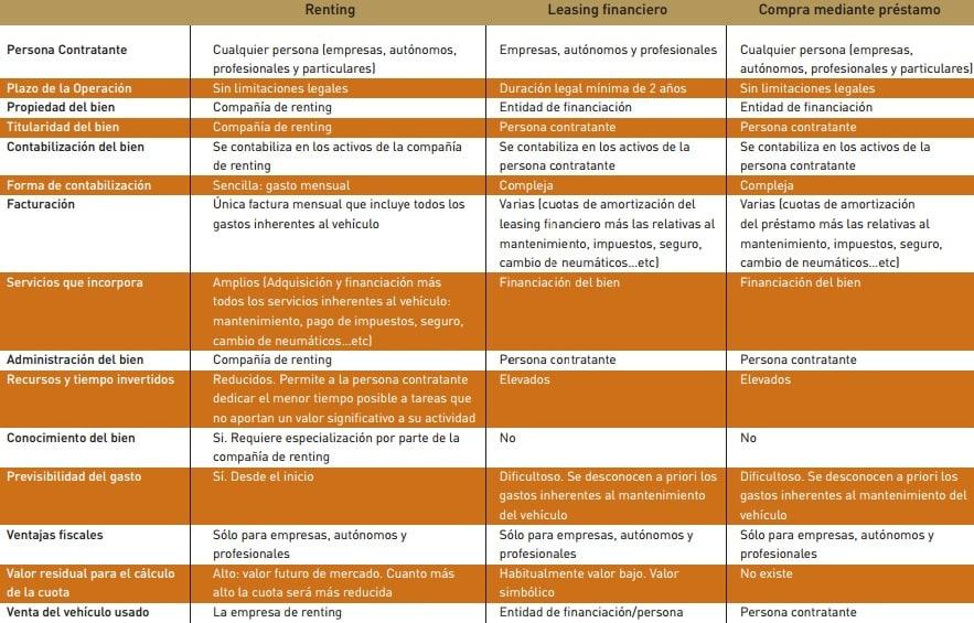 Diferencias entre renting, leasing y compra de coche