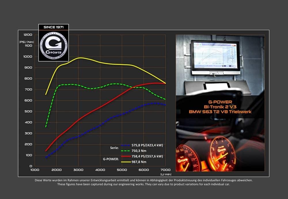 Hasta 750 CV y casi 1.000 Nm de par para el BMW X5M cortesía de G-Power