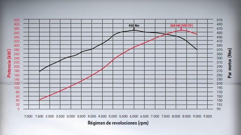 curvas de RPMs y potencia