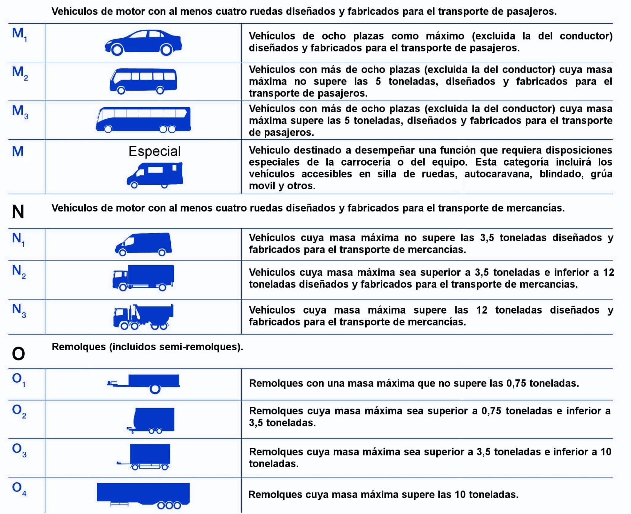 Tipos de coches (resumen)