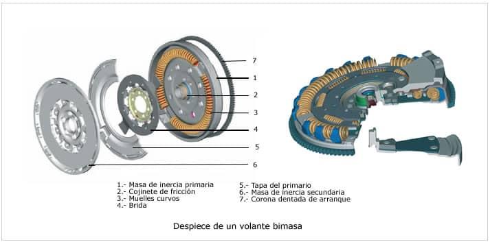 volante motor bimasa: piezas y partes