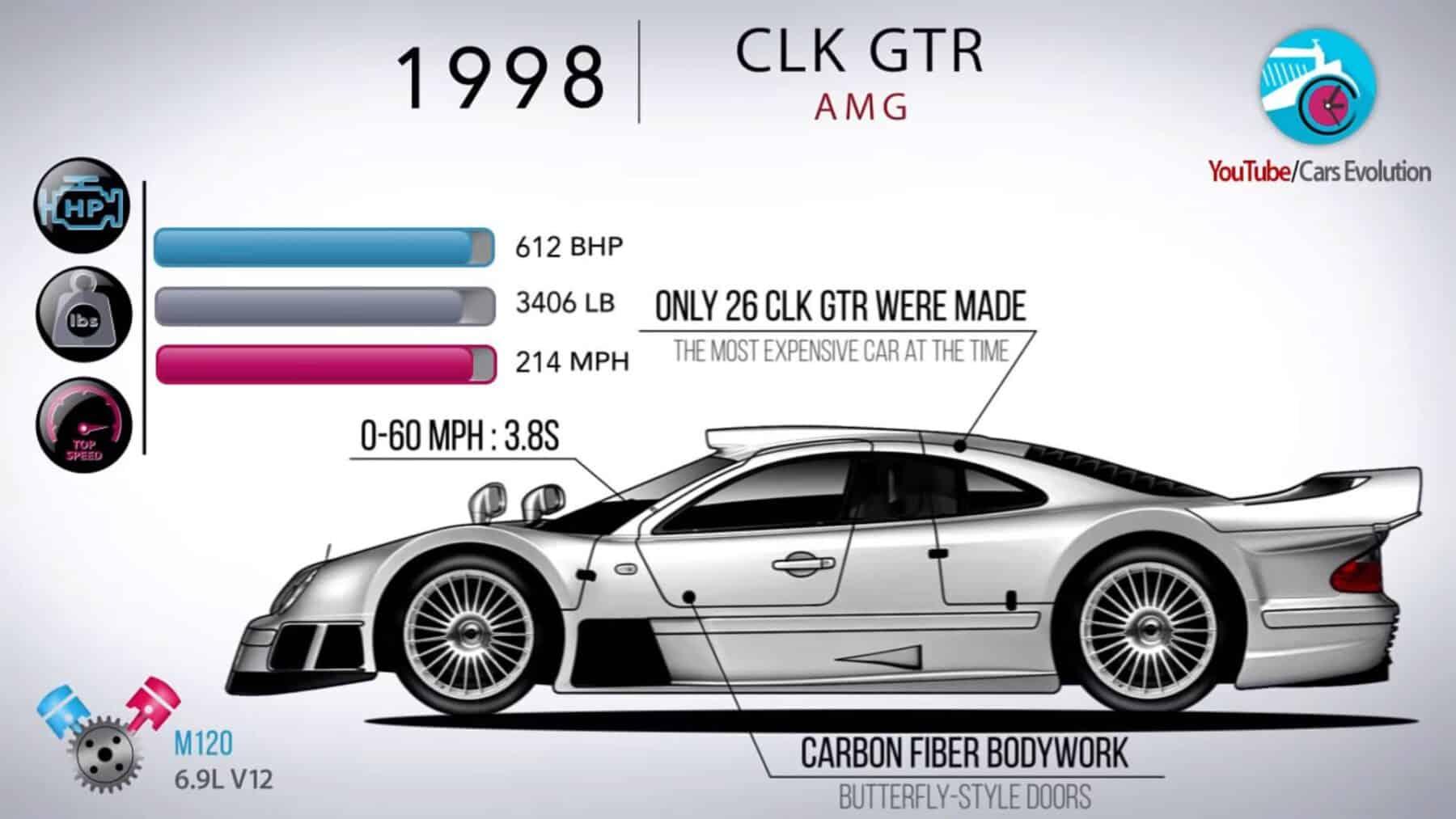 La Evolución Del Mercedes Benz Clk En Vídeo