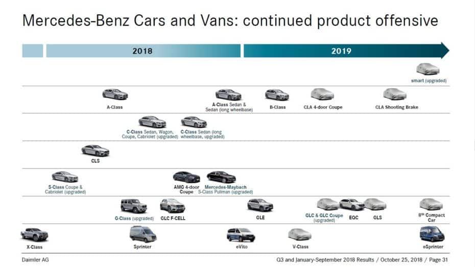 Estos son los planes de Mercedes-Benz para 2019: Nuevos lanzamientos y renovaciones