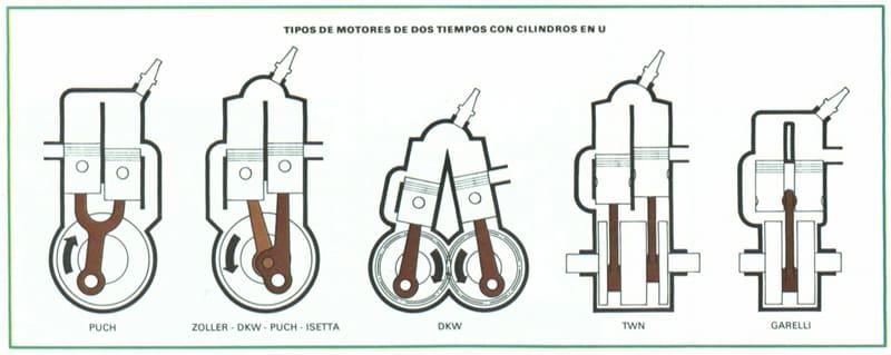 funcionamiento motor dos tiempos